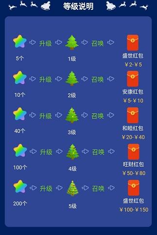 圣诞树升级规则